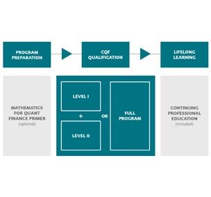 The Certificate in Quantitative Finance | CQF Institute